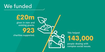 We funded 923 new and existing charities with £20 million in grants