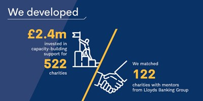We invested £2.4 million to support 522 charities to develop